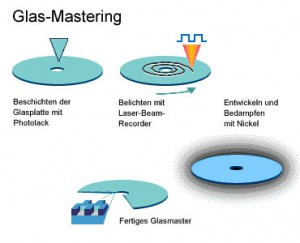 glass mastering